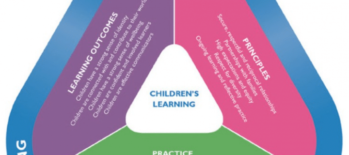 Enrolling your child in an ELC?  What is the Early Years Learning Framework?